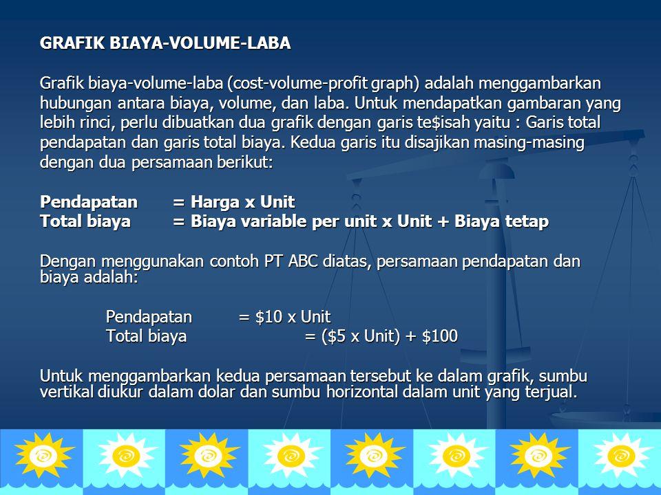 GRAFIK BIAYA-VOLUME-LABA