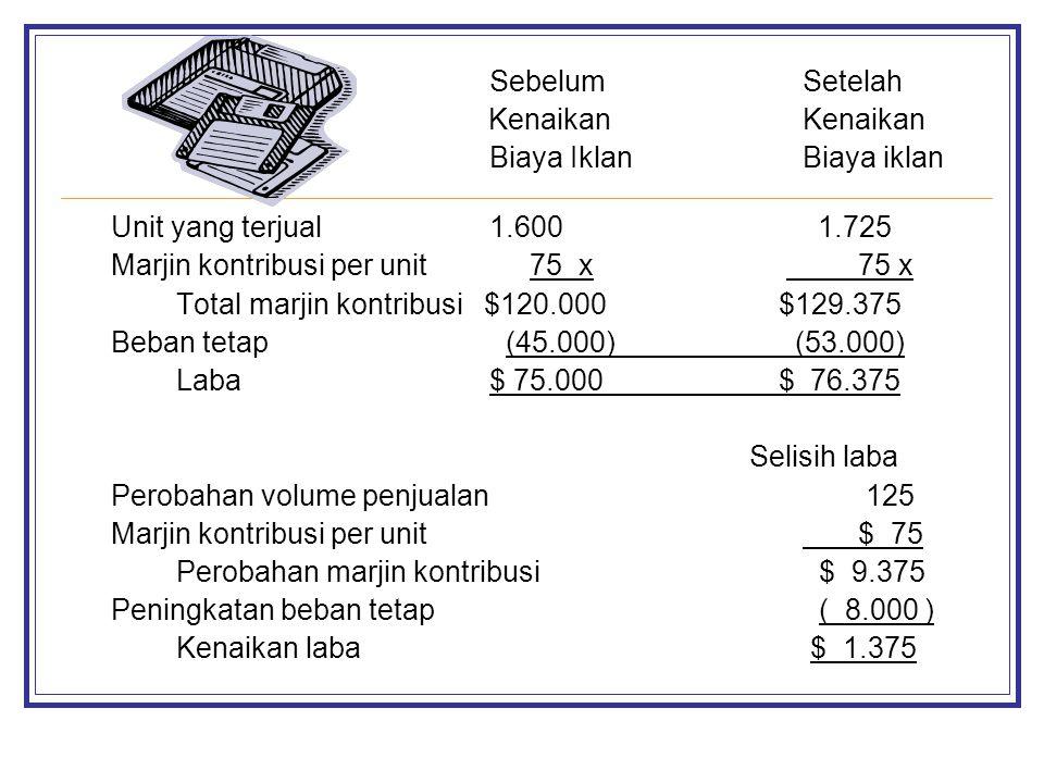 Sebelum Setelah Kenaikan Kenaikan. Biaya Iklan Biaya iklan. Unit yang terjual 1.600 1.725.