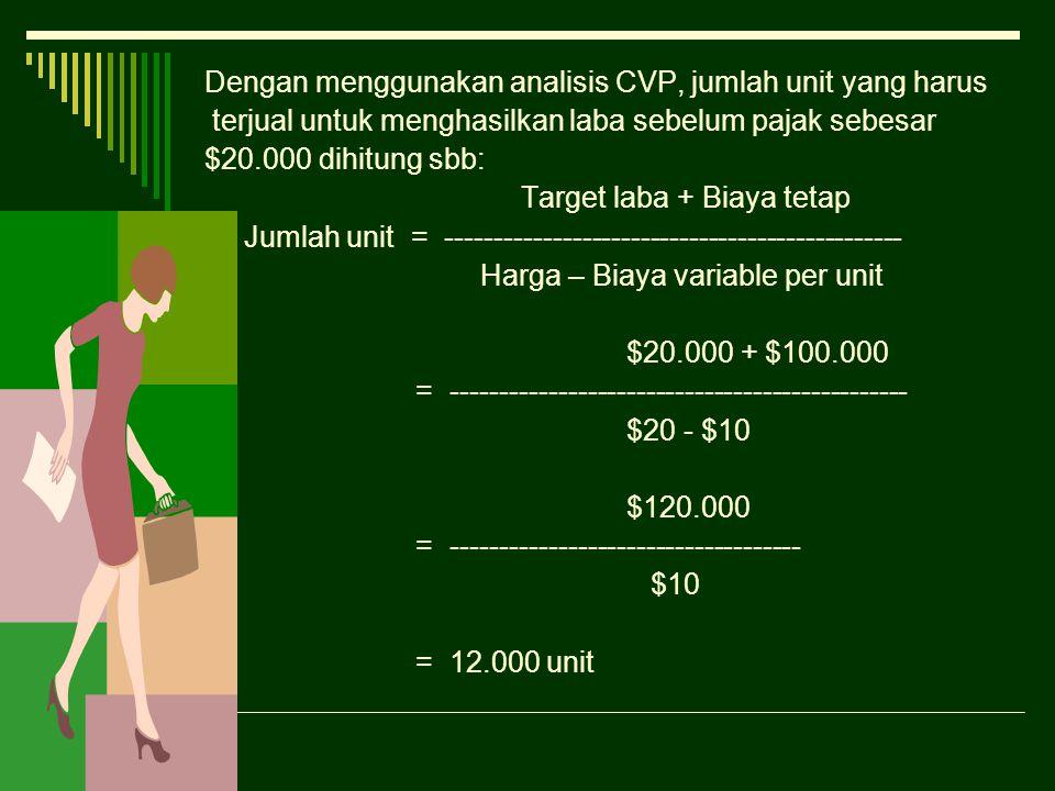 Dengan menggunakan analisis CVP, jumlah unit yang harus