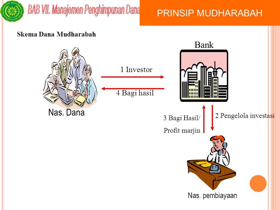 PRINSIP MUDHARABAH Bank Nas. Dana 1 Investor 4 Bagi hasil