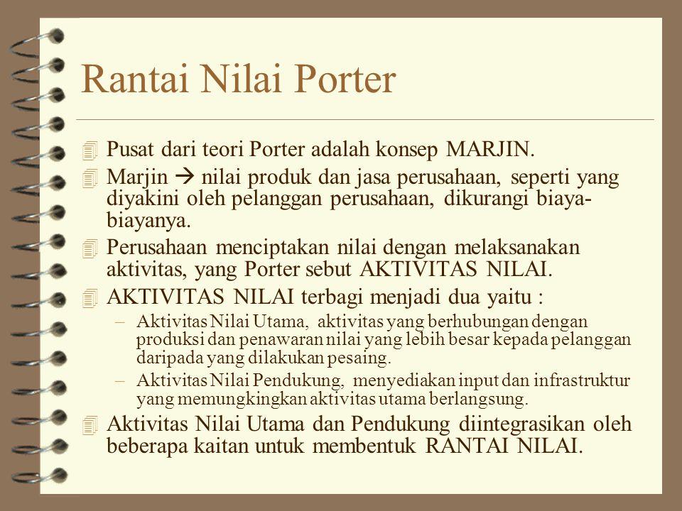 Rantai Nilai Porter Pusat dari teori Porter adalah konsep MARJIN.
