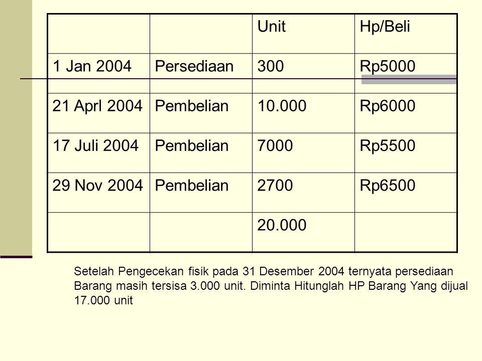 Unit Hp/Beli 1 Jan 2004 Persediaan 300 Rp5000 21 Aprl 2004 Pembelian