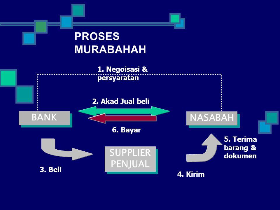 PROSES MURABAHAH BANK NASABAH SUPPLIER PENJUAL 1. Negoisasi &