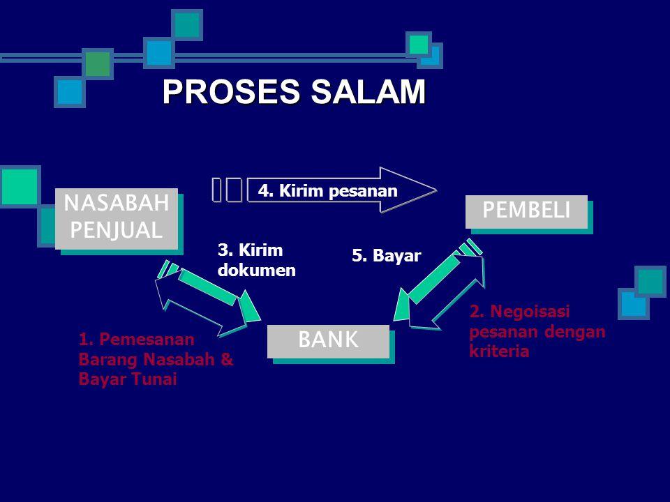 PROSES SALAM NASABAH PEMBELI PENJUAL BANK 4. Kirim pesanan 3. Kirim