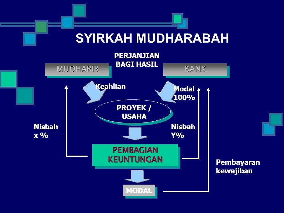 SYIRKAH MUDHARABAH MUDHARIB BANK PEMBAGIAN KEUNTUNGAN PERJANJIAN
