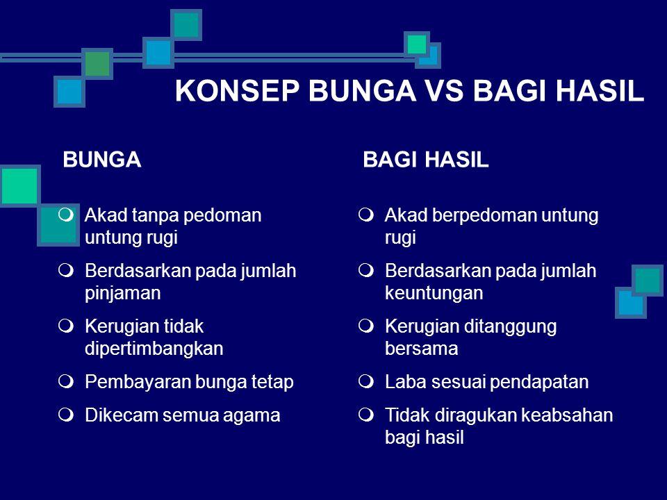 KONSEP BUNGA VS BAGI HASIL