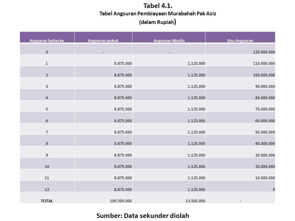 Tabel 4.1. Sumber: Data sekunder diolah