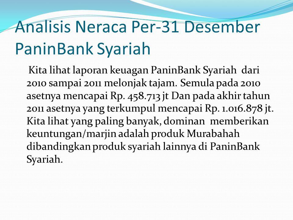 Analisis Neraca Per-31 Desember PaninBank Syariah