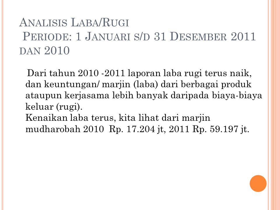 Analisis Laba/Rugi Periode: 1 Januari s/d 31 Desember 2011 dan 2010