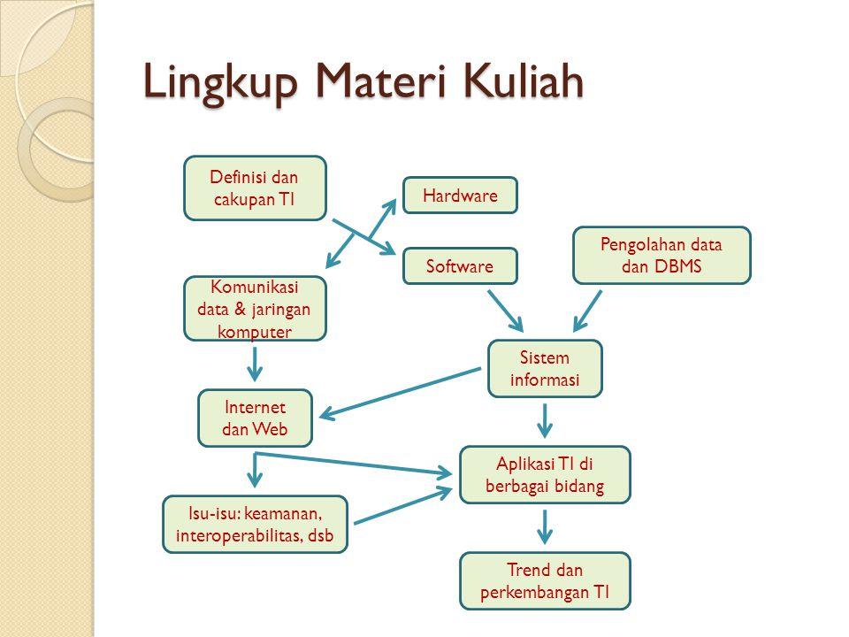 Lingkup Materi Kuliah Definisi dan cakupan TI Hardware