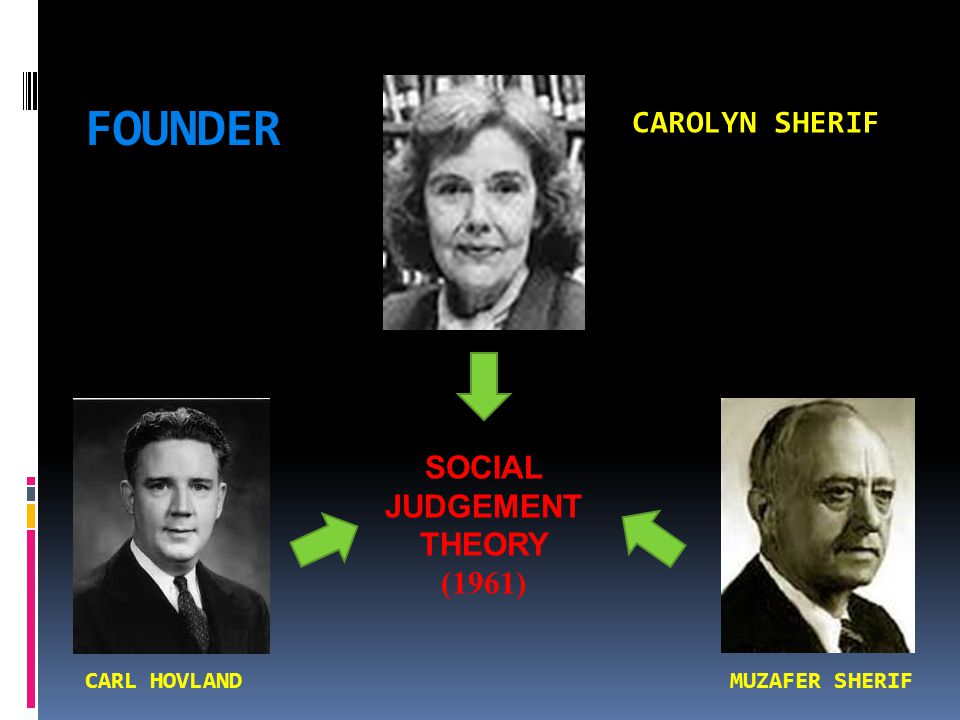 FOUNDER CAROLYN SHERIF SOCIAL JUDGEMENT THEORY (1961) CARL HOVLAND