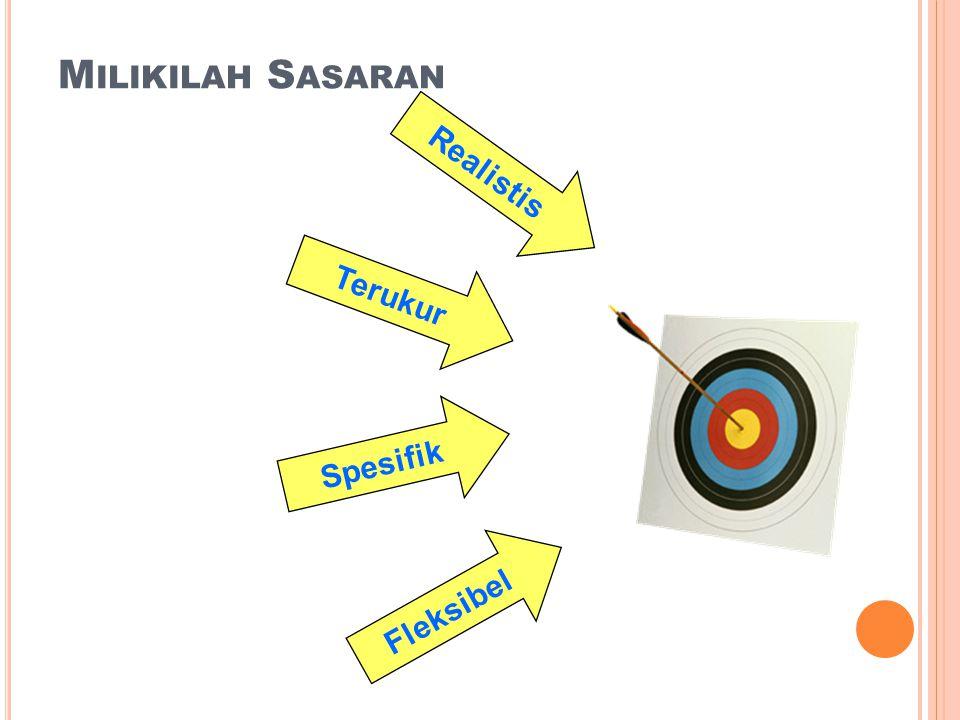 Milikilah Sasaran Realistis Terukur Spesifik Fleksibel