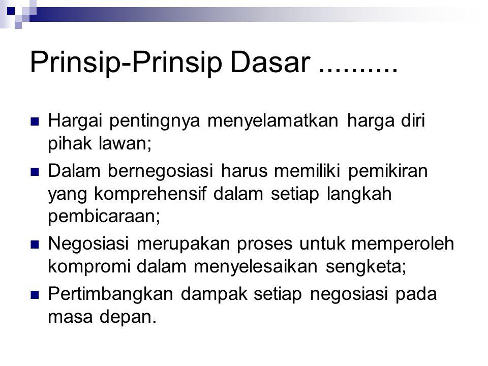 Prinsip-Prinsip Dasar ..........