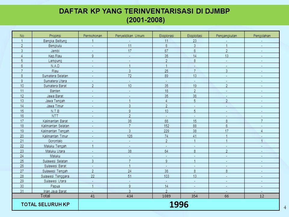 1996 DAFTAR KP YANG TERINVENTARISASI DI DJMBP (2001-2008)