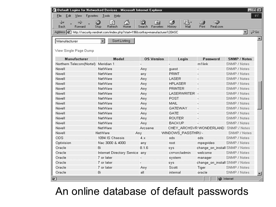 An online database of default passwords