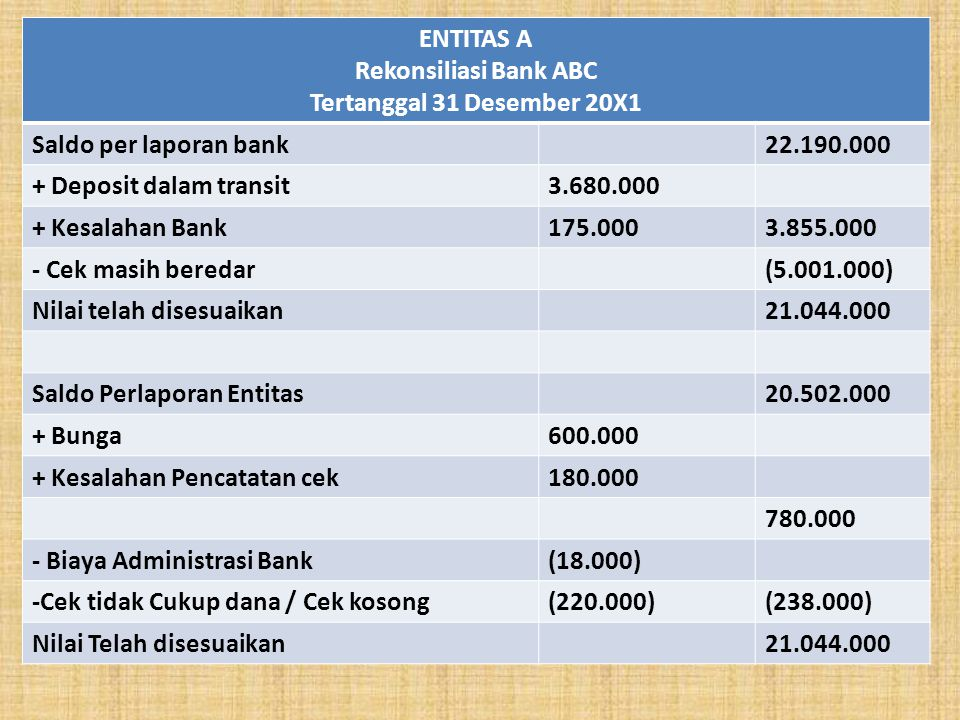 ENTITAS A Rekonsiliasi Bank ABC. Tertanggal 31 Desember 20X1. Saldo per laporan bank. 22.190.000.