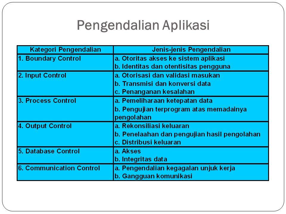 Pengendalian Aplikasi