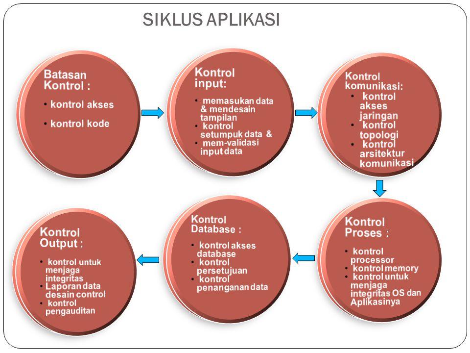 SIKLUS APLIKASI Kontrol input: Batasan Kontrol : Kontrol Proses :