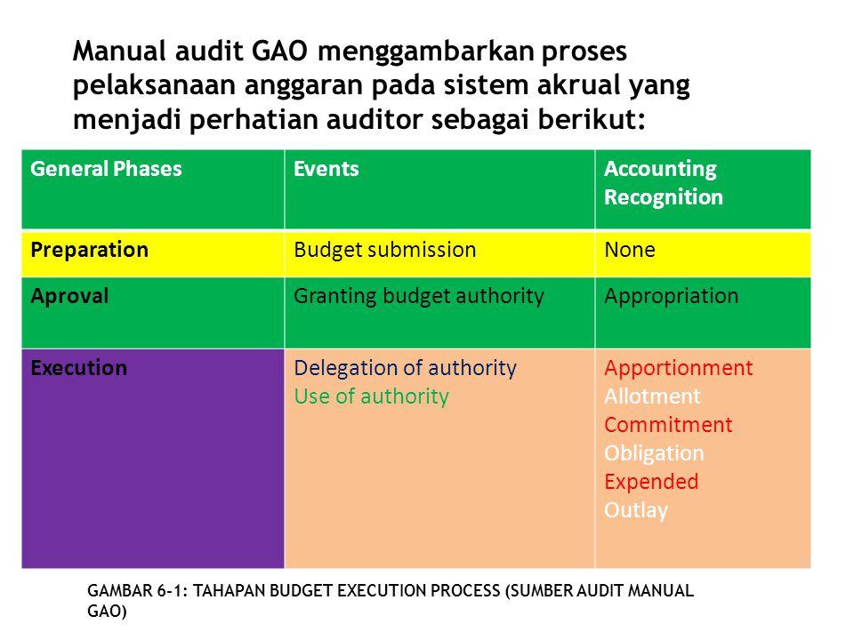 Manual audit GAO menggambarkan proses pelaksanaan anggaran pada sistem akrual yang menjadi perhatian auditor sebagai berikut:
