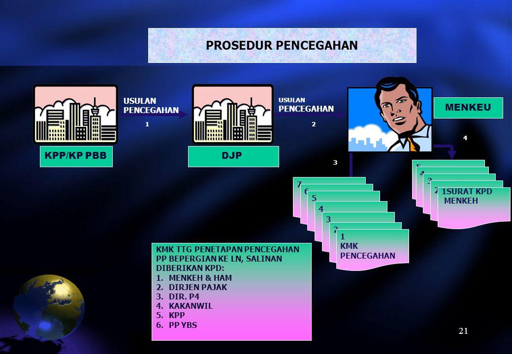 PROSEDUR PENCEGAHAN MENKEU KPP/KP PBB DJP USULAN PENCEGAHAN 5 4 3 7 2