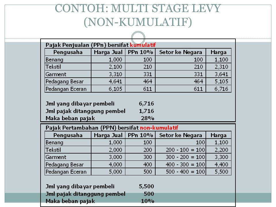 CONTOH: MULTI STAGE LEVY (NON-KUMULATIF)