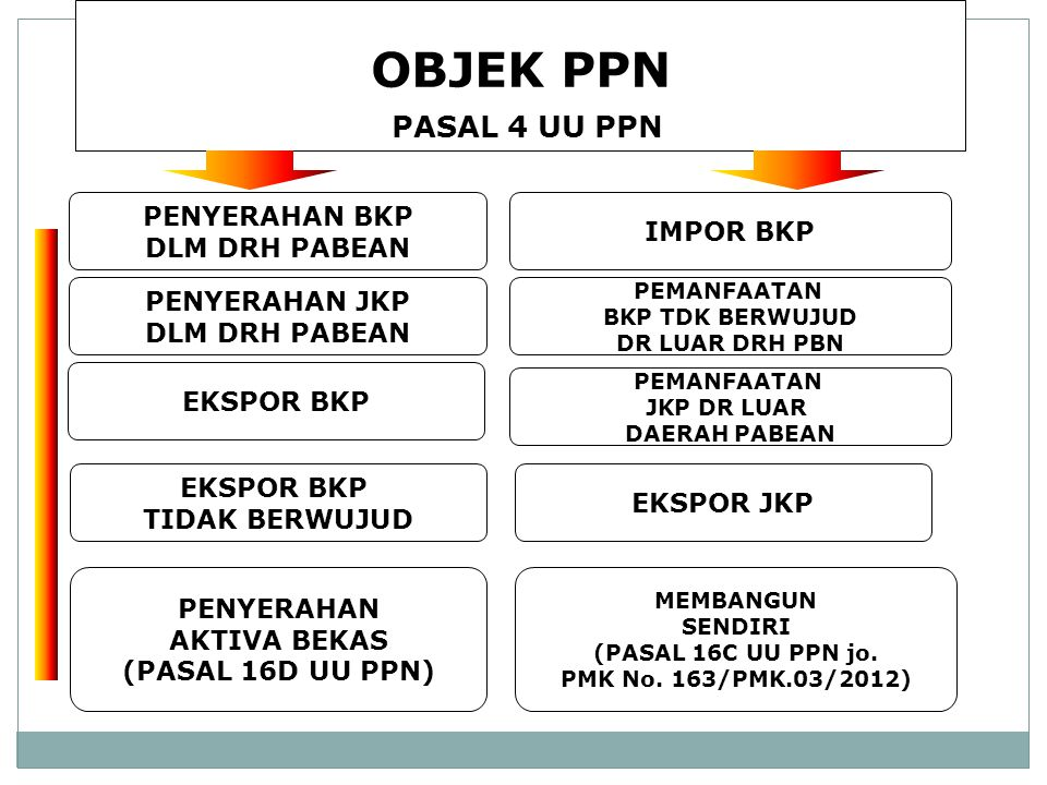 BREVET A-B/PPN-UU NO 42/EARindo