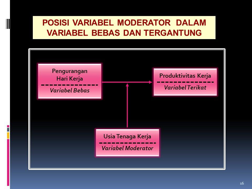 POSISI VARIABEL MODERATOR DALAM VARIABEL BEBAS DAN TERGANTUNG