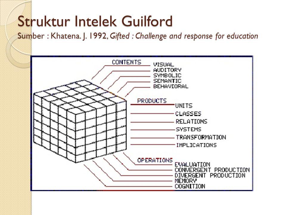 Struktur Intelek Guilford Sumber : Khatena. J