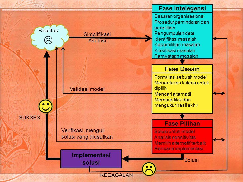    Fase Intelegensi Fase Desain Fase Pilihan Implementasi solusi