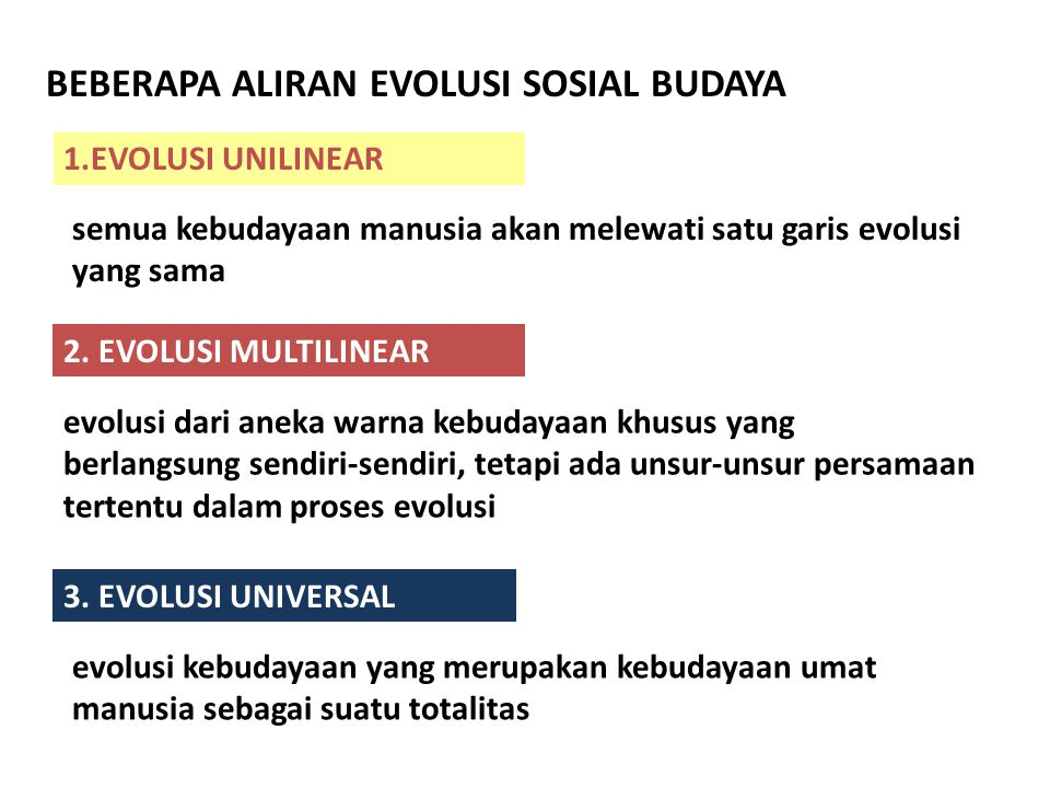 BEBERAPA ALIRAN EVOLUSI SOSIAL BUDAYA