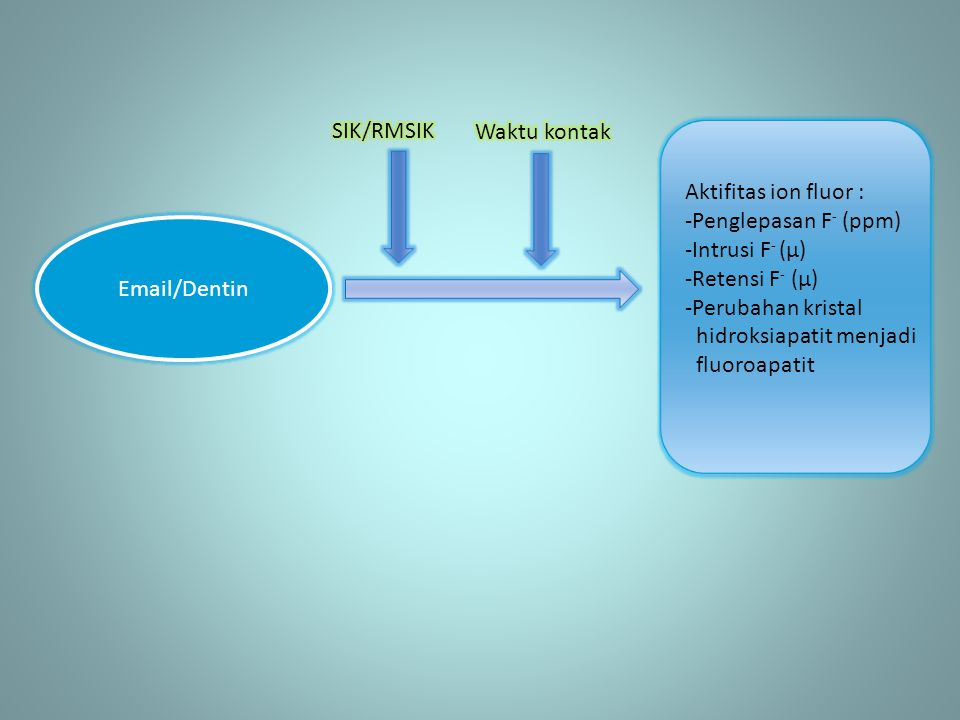 SIK/RMSIK Waktu kontak. Aktifitas ion fluor : Penglepasan F- (ppm) Intrusi F- (µ) Retensi F- (µ)
