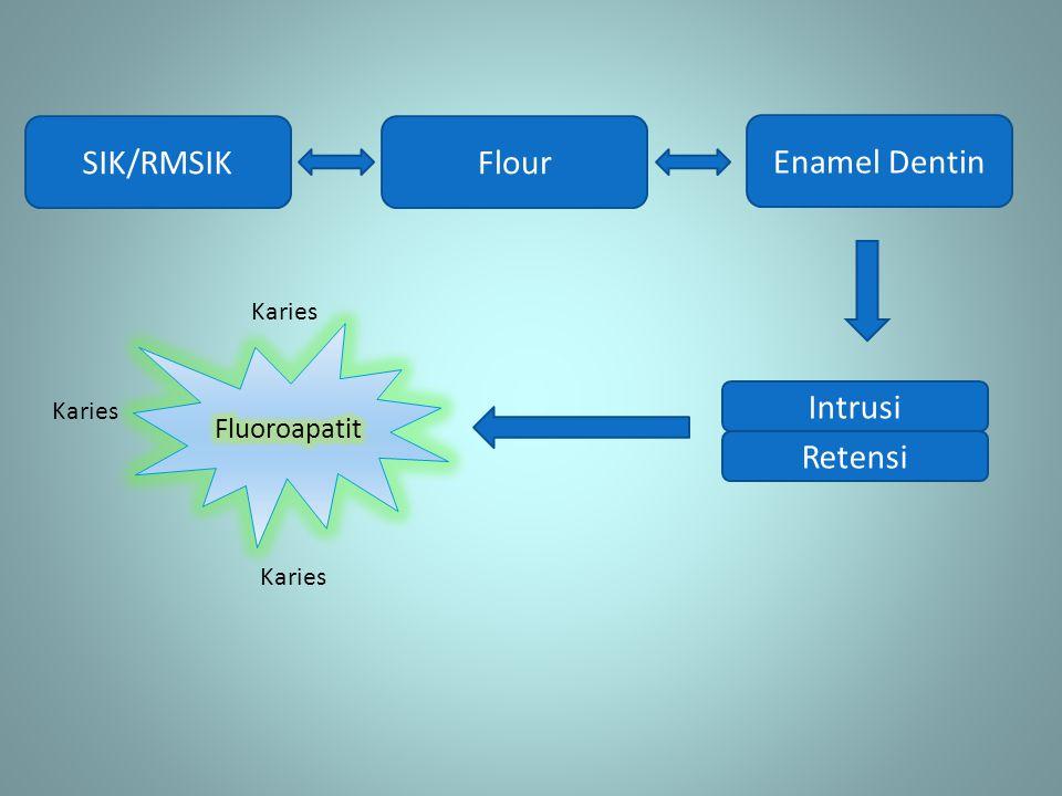 SIK/RMSIK Flour Enamel Dentin Intrusi Retensi Fluoroapatit Karies