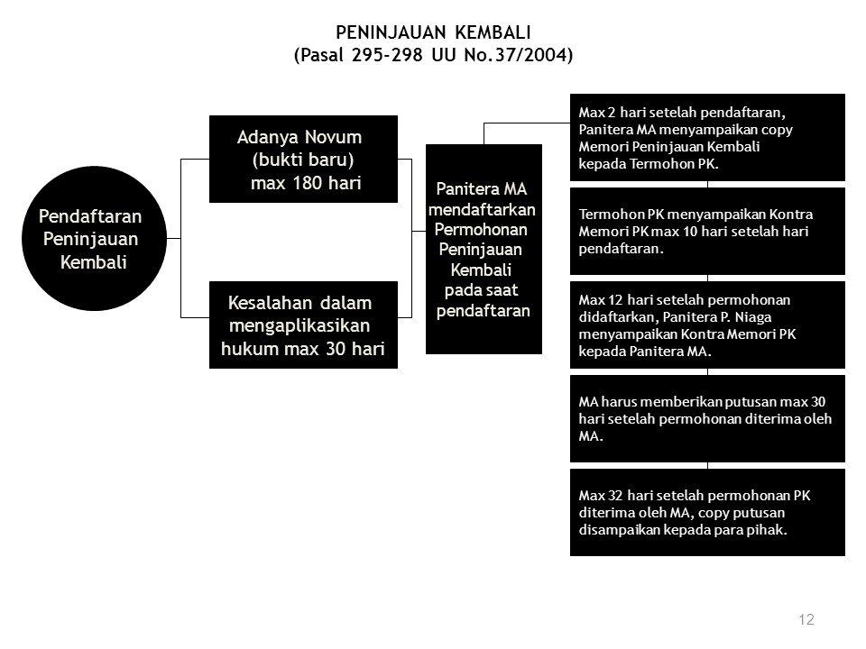 PENINJAUAN KEMBALI (Pasal 295-298 UU No.37/2004)