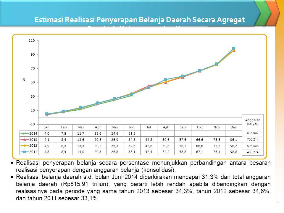 Estimasi Realisasi Penyerapan Belanja Daerah Secara Agregat Provinsi, Kabupaten, dan Kota s.d Bulan Juni 2014 (dalam Persentase)