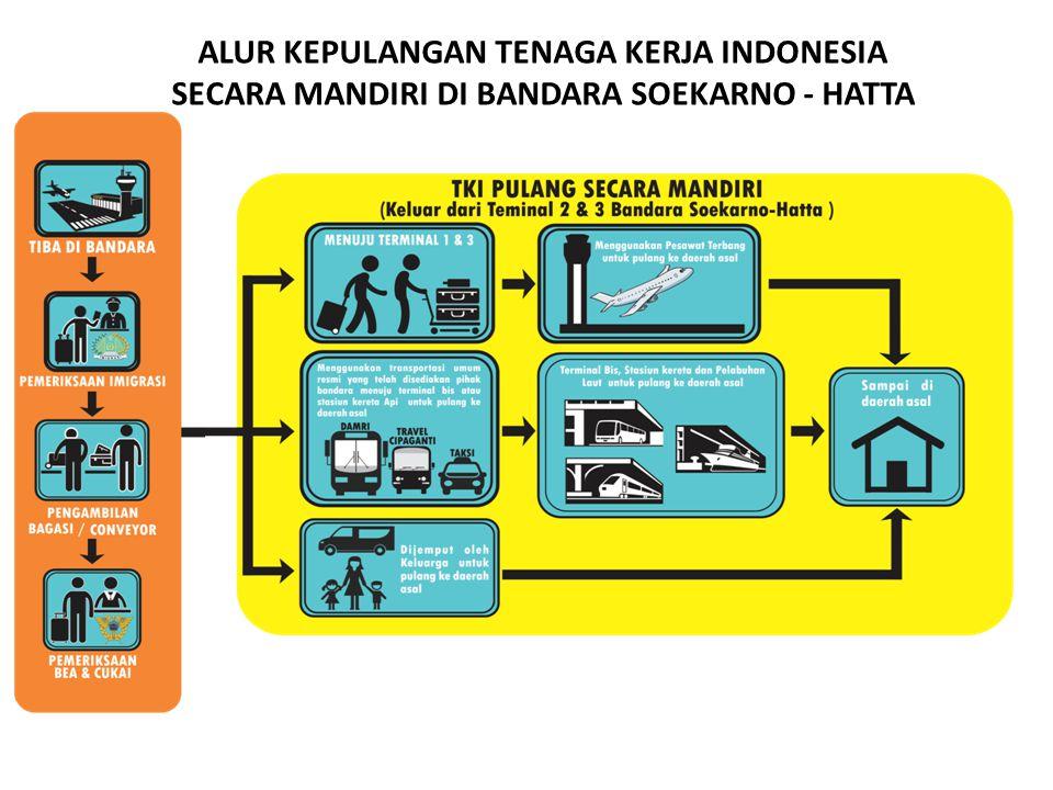 ALUR KEPULANGAN TENAGA KERJA INDONESIA