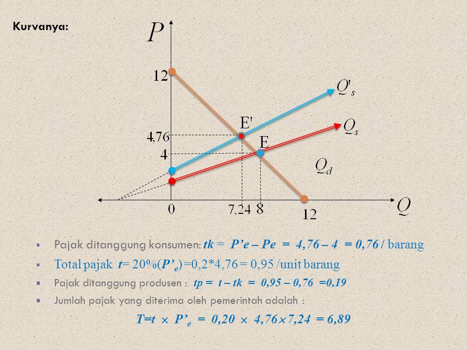Pajak ditanggung konsumen: tk = P'e – Pe = 4,76 – 4 = 0,76 / barang
