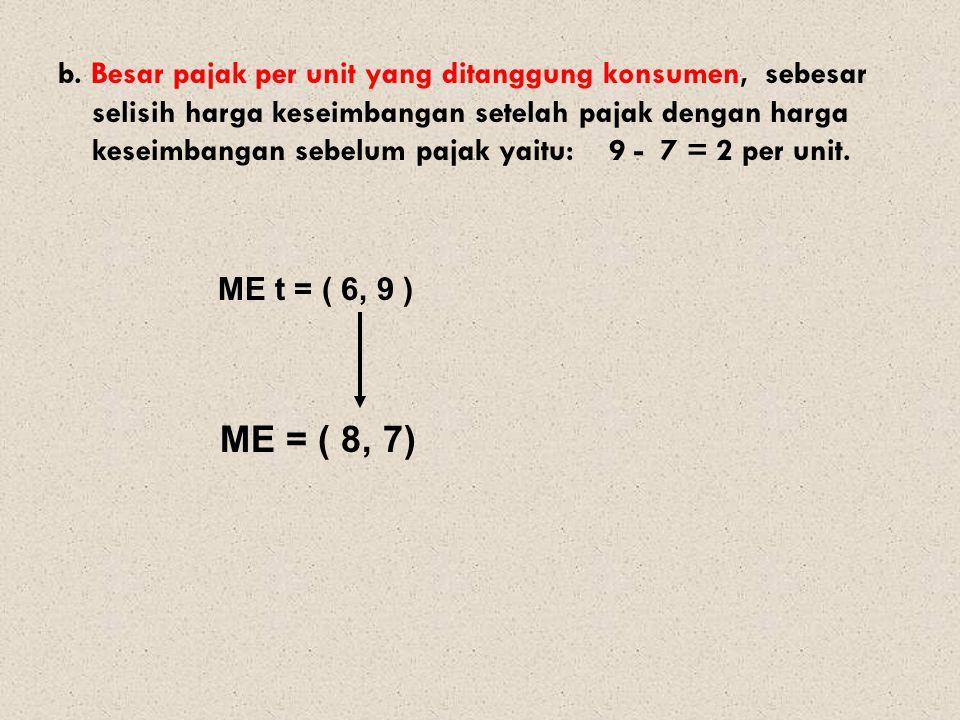 b. Besar pajak per unit yang ditanggung konsumen, sebesar selisih harga keseimbangan setelah pajak dengan harga keseimbangan sebelum pajak yaitu: 9 - 7 = 2 per unit.
