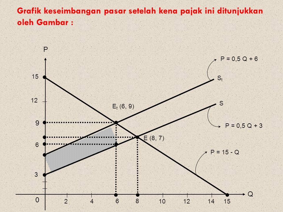 Grafik keseimbangan pasar setelah kena pajak ini ditunjukkan oleh Gambar :