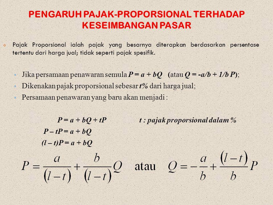 PENGARUH PAJAK-PROPORSIONAL TERHADAP KESEIMBANGAN PASAR