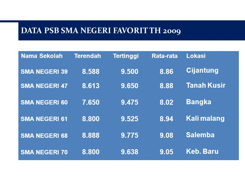 DATA PSB SMA NEGERI FAVORIT TH 2009