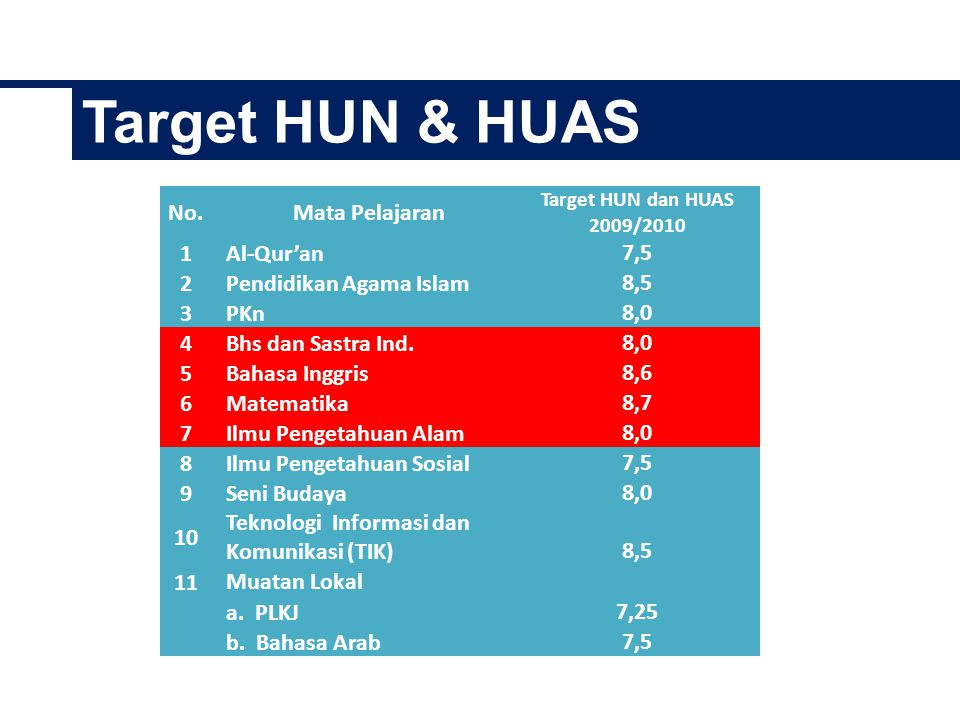 Target HUN & HUAS No. Mata Pelajaran 1 Al-Qur'an 7,5 2