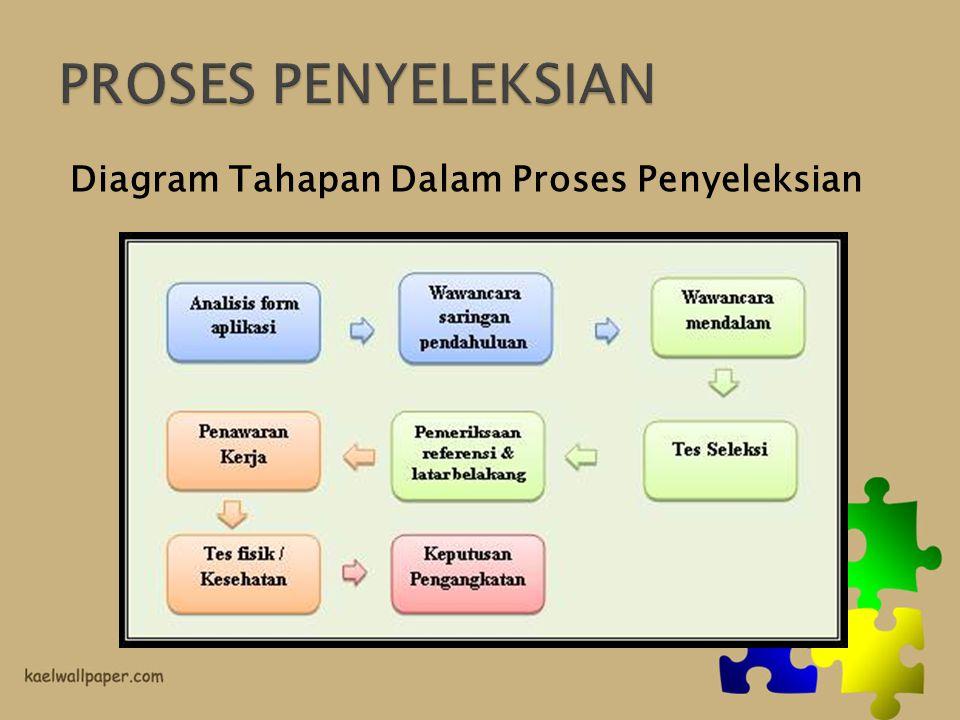 PROSES PENYELEKSIAN Diagram Tahapan Dalam Proses Penyeleksian