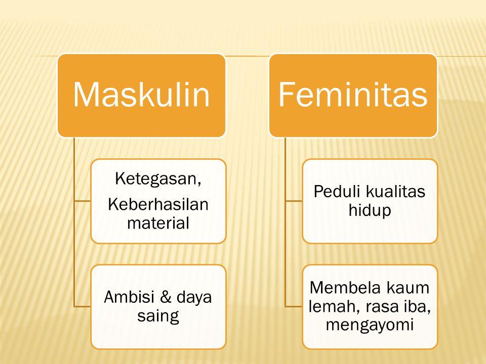 Keberhasilan material Ketegasan, Ambisi & daya saing Feminitas