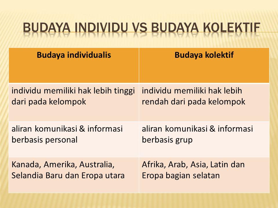 Budaya Individu vs Budaya Kolektif