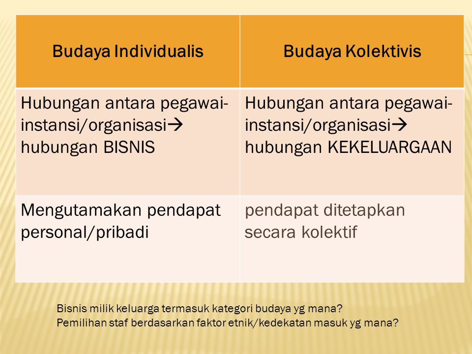 Budaya Individualis Budaya Kolektivis