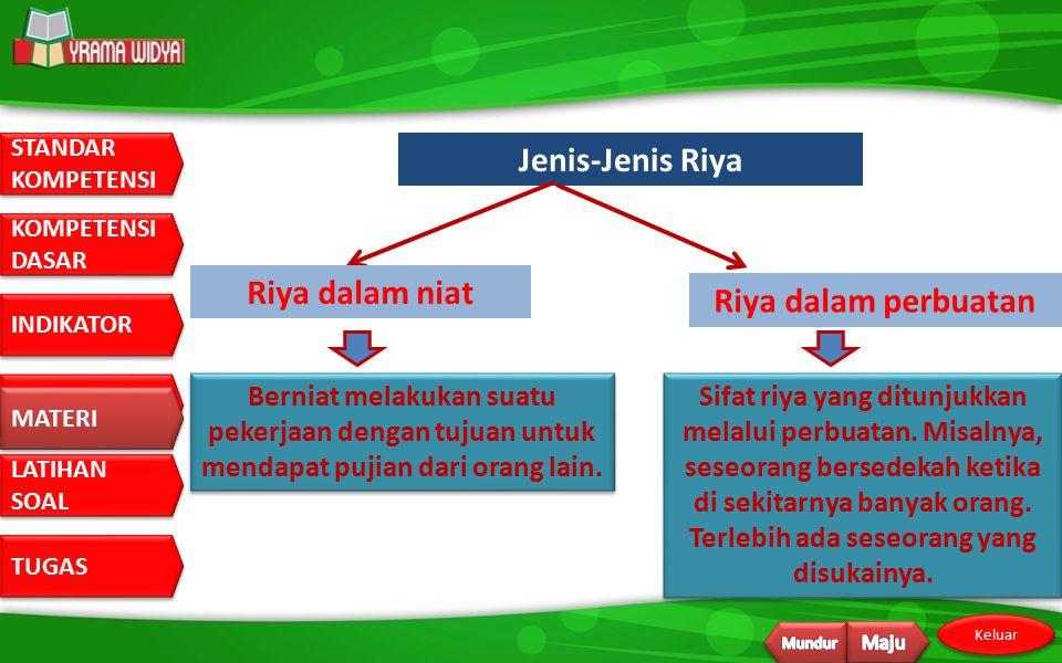 Jenis-Jenis Riya Riya dalam niat Riya dalam perbuatan