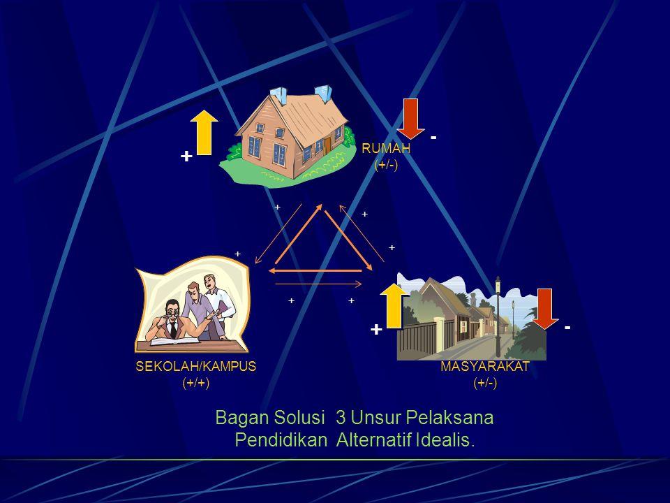 Bagan Solusi 3 Unsur Pelaksana Pendidikan Alternatif Idealis.