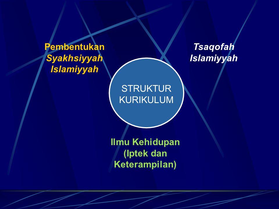 Pembentukan Syakhsiyyah Islamiyyah Tsaqofah Islamiyyah