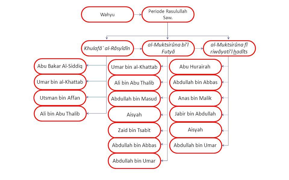 al-Muktsirûna bi'l Futyâ al-Muktsirûna fî riwâyati'l hadîts