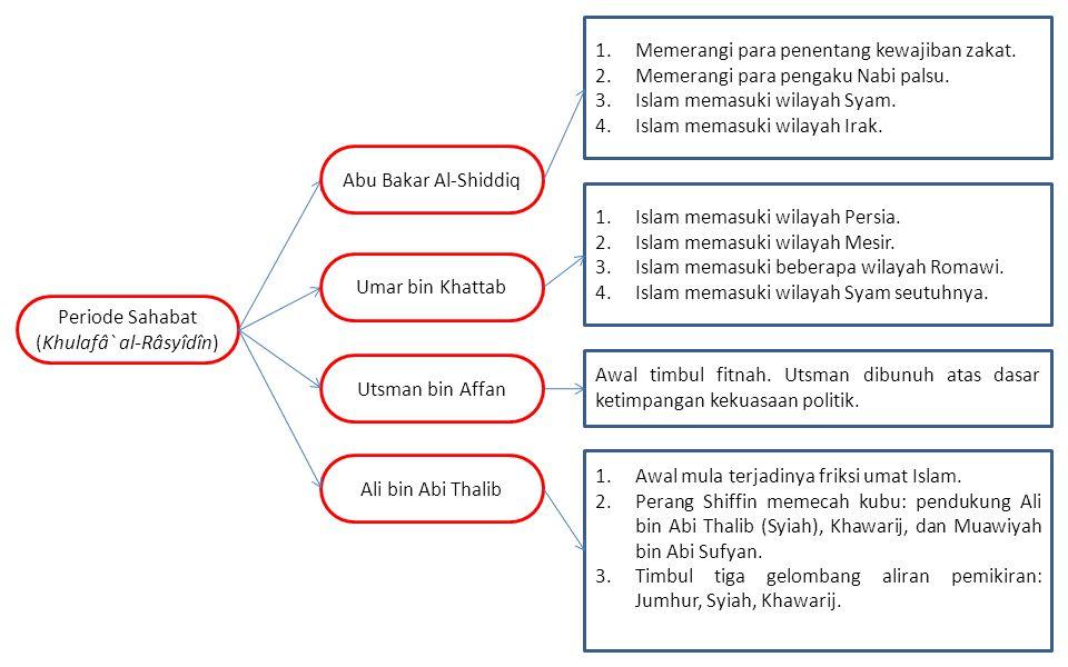 Periode Sahabat (Khulafâ` al-Râsyîdîn)